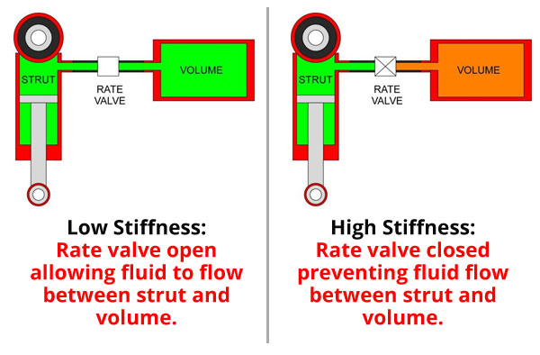 Low and High Stiffness Functionality