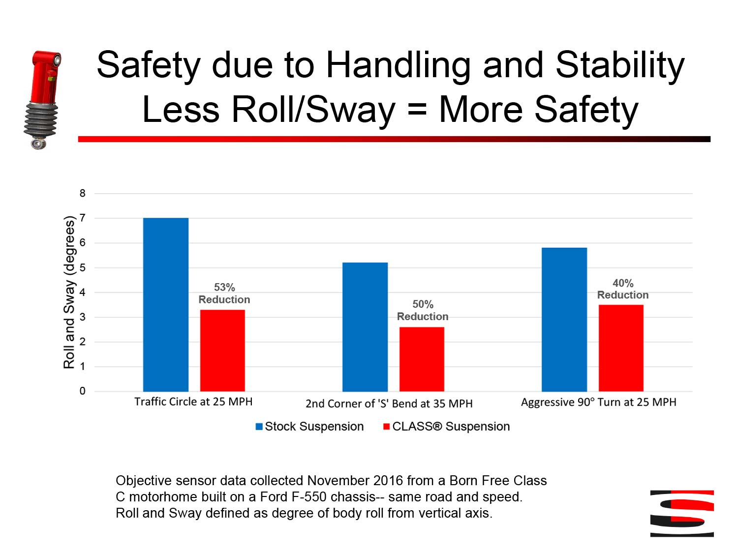 Safety due to Handling and Stability Less Roll/Sway = More Safety