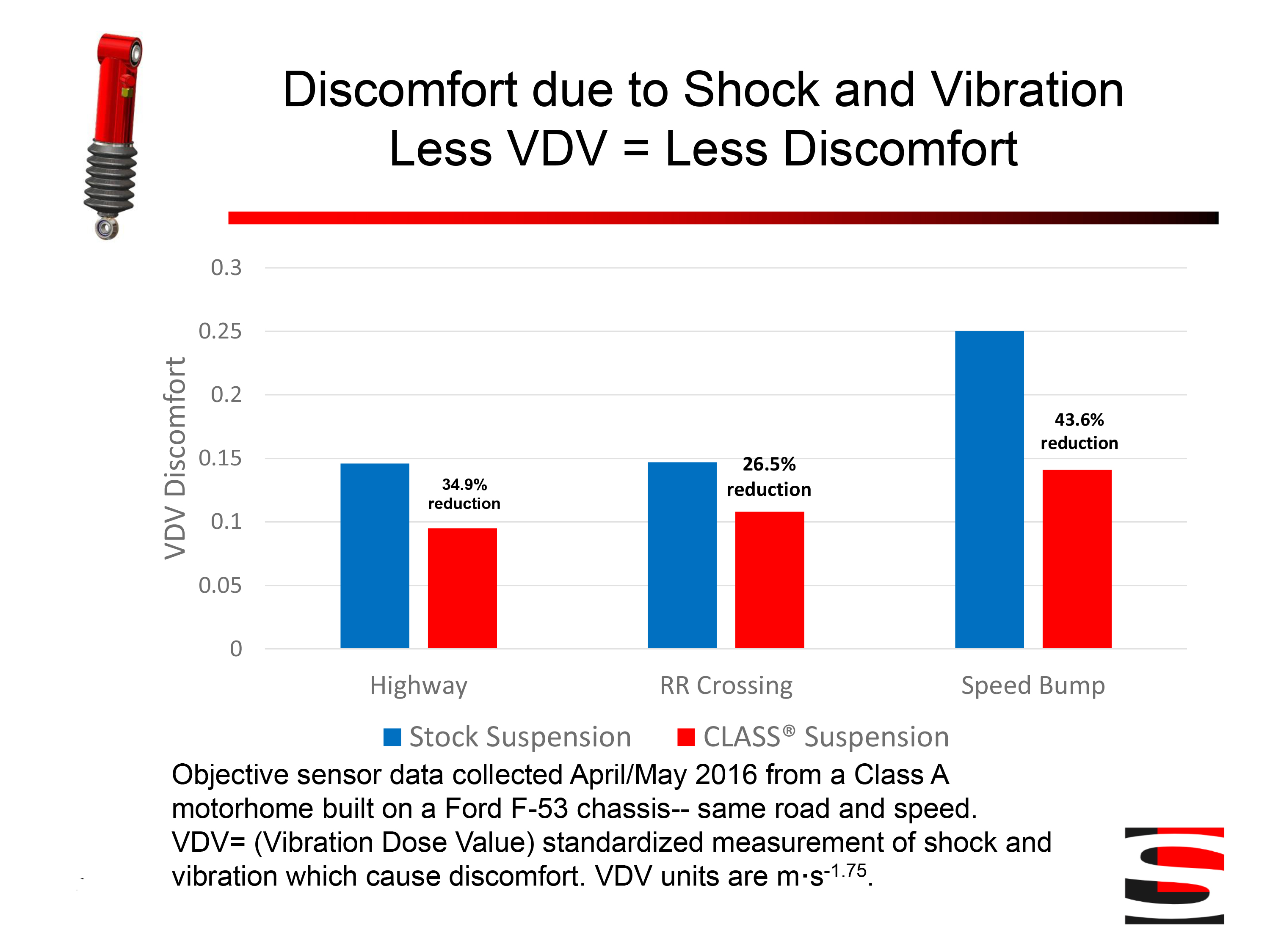Shock and Vibaration Testing