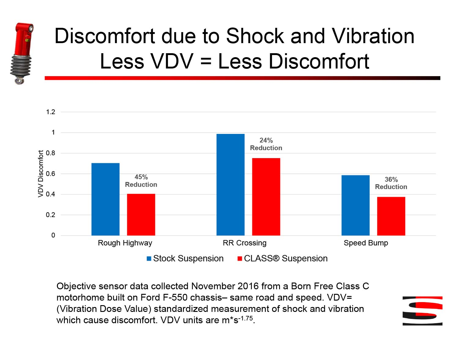 Discomfort due to Shock and VibrationLess VDV = Less Discomfort